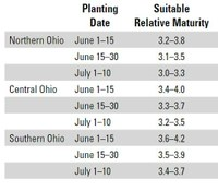 Double Crop Soybean Considerations