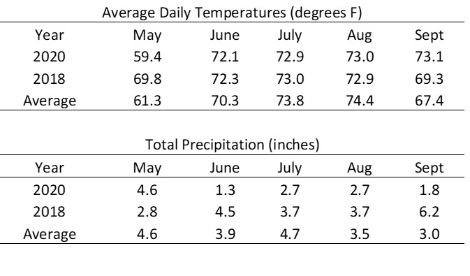 Average daily temperature and total precipitation for 2020 compared to 2018