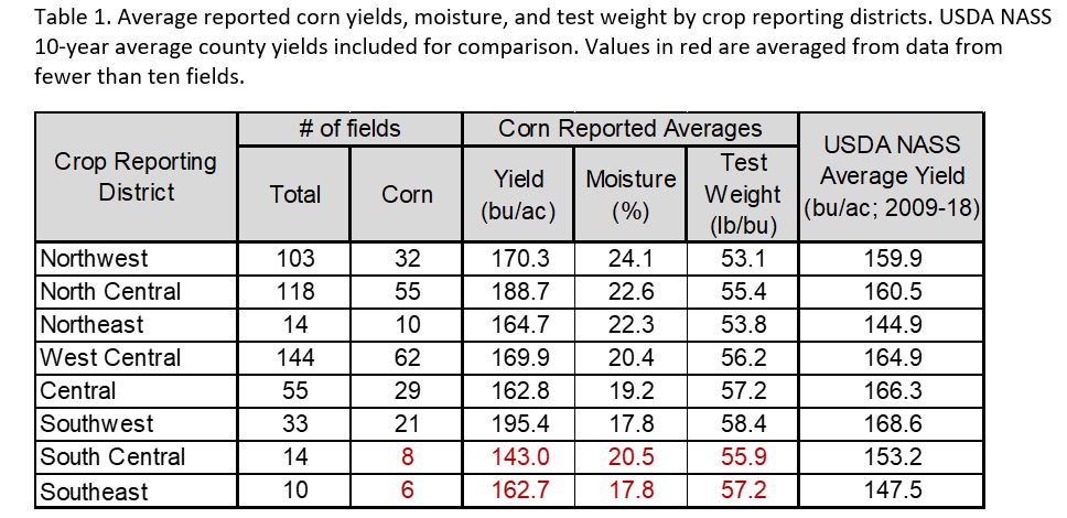 Average Corn Yields