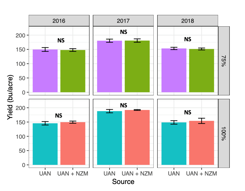 Figure 1. Corn grain yield with and without NZone Max (NZM) at the full rate (100%) and reduced rate (75%) over three years. NS = Not significant (no difference found between NZone Max and Control).
