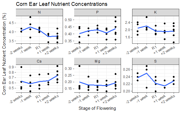 Corn Ear Leaf Nutrient Concentrations