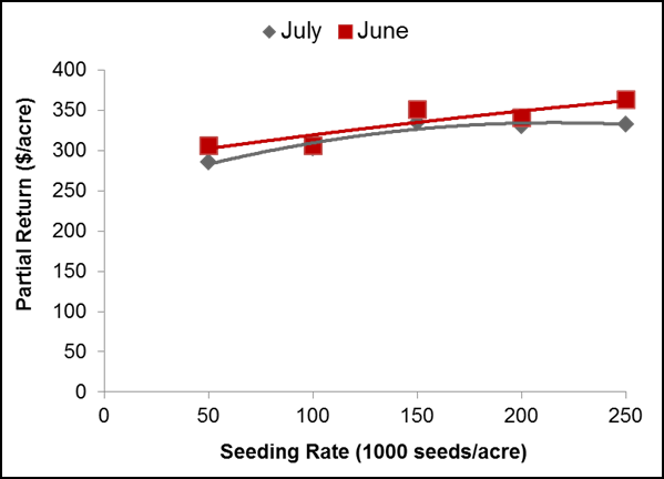 Figure 1. Partial economic return by seeding rate for double-crop soybean planted in Clark County, Ohio.