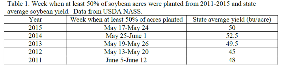 soybean yield by date