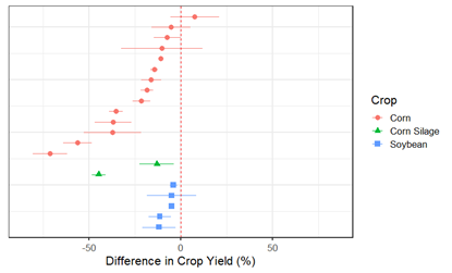 Figure 2: Percent difference in crop yield for corn grain, corn silage, and soybean along Right-of-Way compared to adjacent, undisturbed areas of the field.