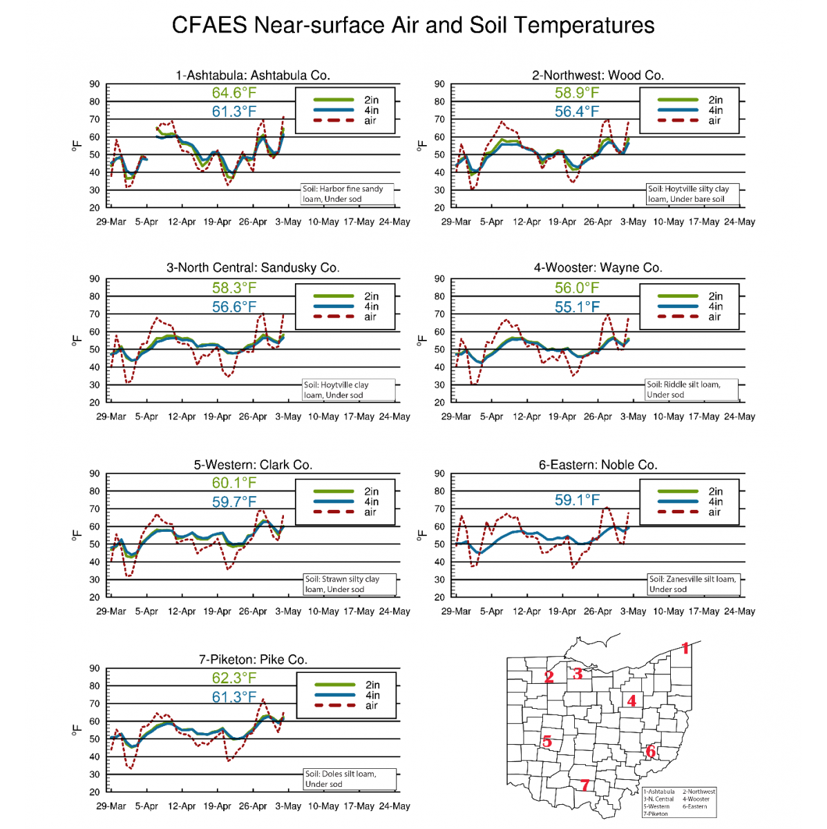Near-surface air and soil temperatures