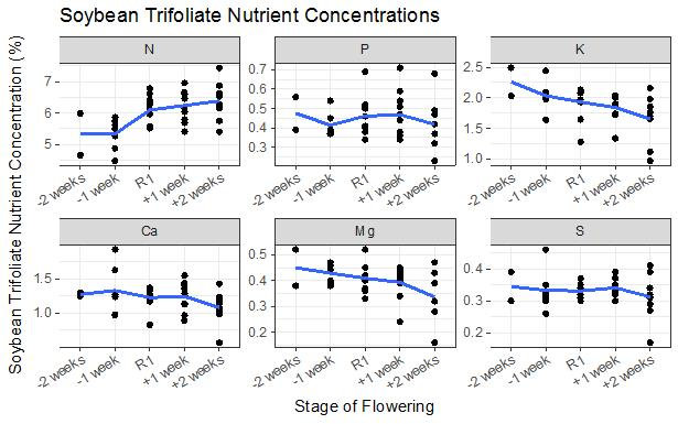 Soybean Trifoliate Nutrient Concentrations