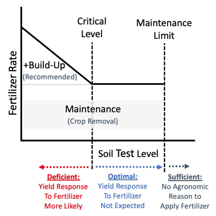 Build-up and Maintenance Framework