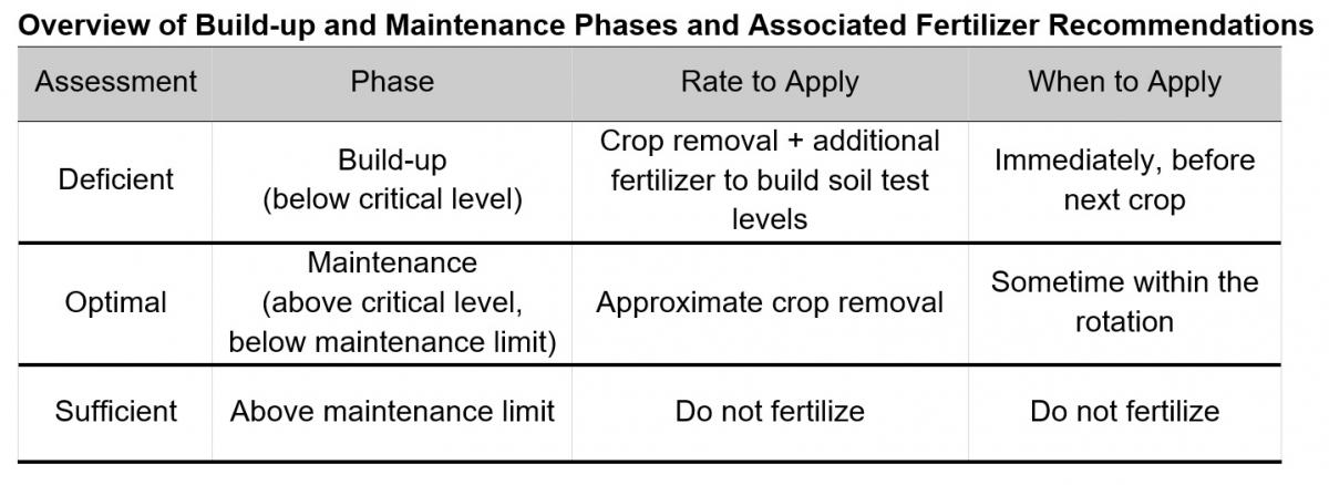 Overview of Build-up and Maintenance Phases and Associated Fertilizer Recommendations