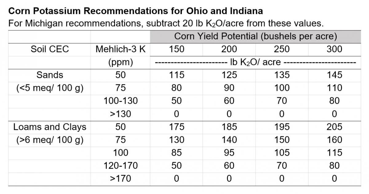 Corn Potassium Recommendations