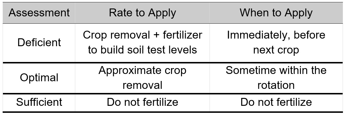 General Guidelines for Fertilizer Application