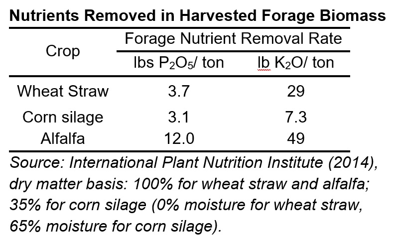 Nutrients Removed in Harvested Forage Biomass