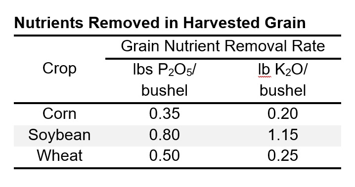 Nutrients Removed in Harvested Grain