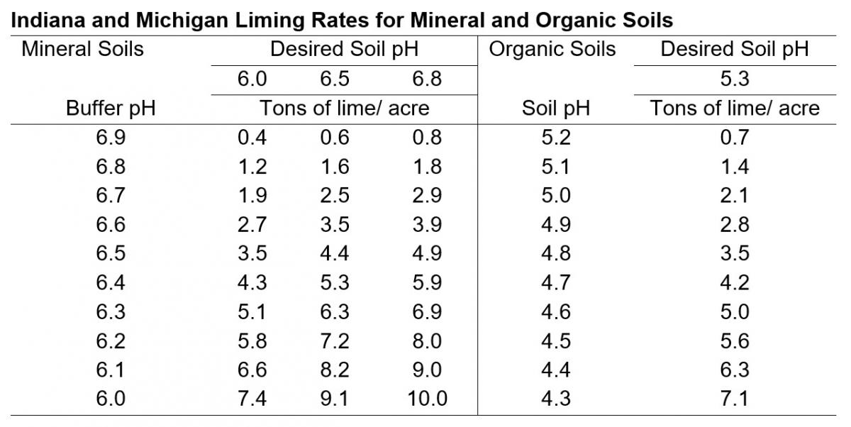 Indiana and Michigan Liming Rates for Mineral and Organic Soils