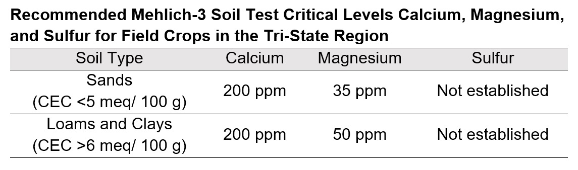 Table- Recommended Mehlich-3 Soil Test Critical Levels Ca, Mg,  and S for Field Crops in the Tri-State Region