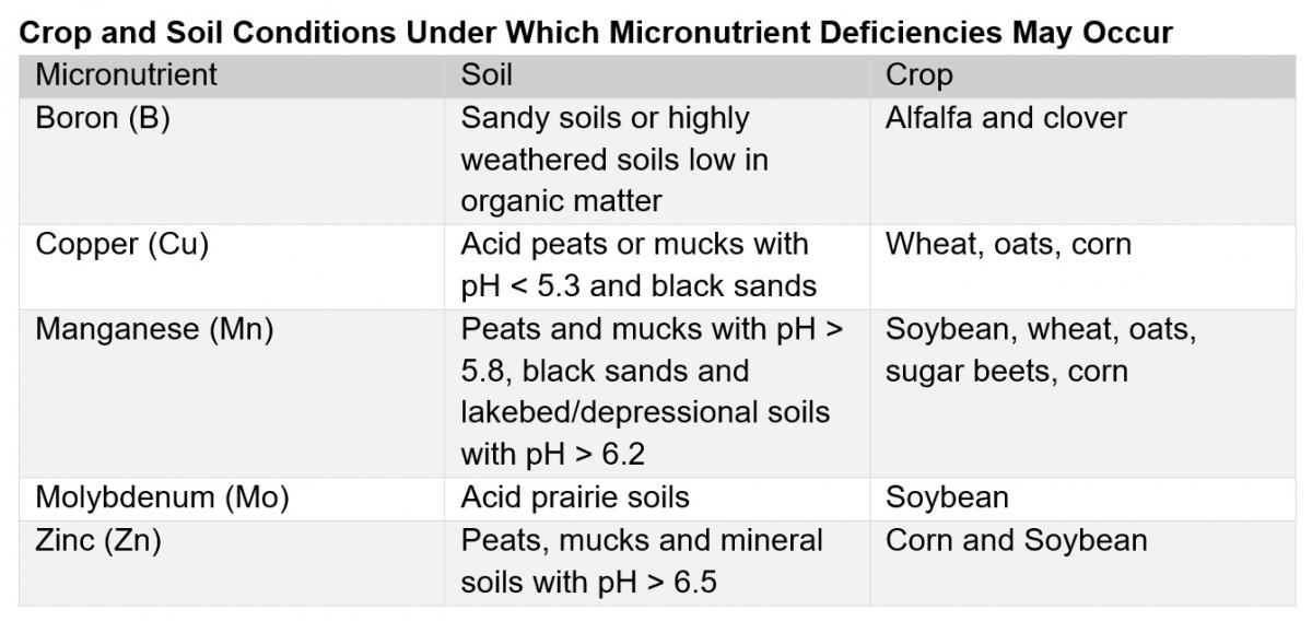 Table- Crop and Soil Conditions Under Which Micronutrient Deficiencies May Occur