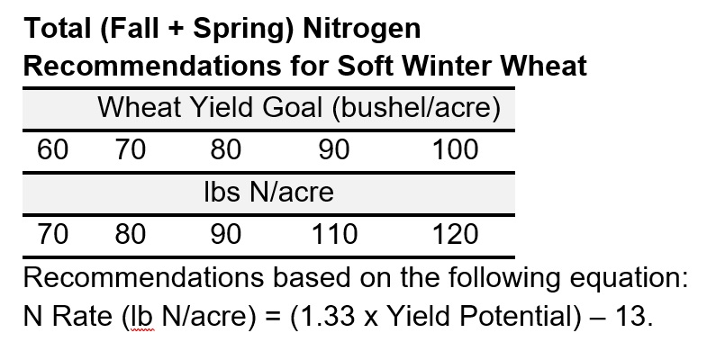 Total (Fall + Spring) Nitrogen  Recommendations for Soft Winter Wheat