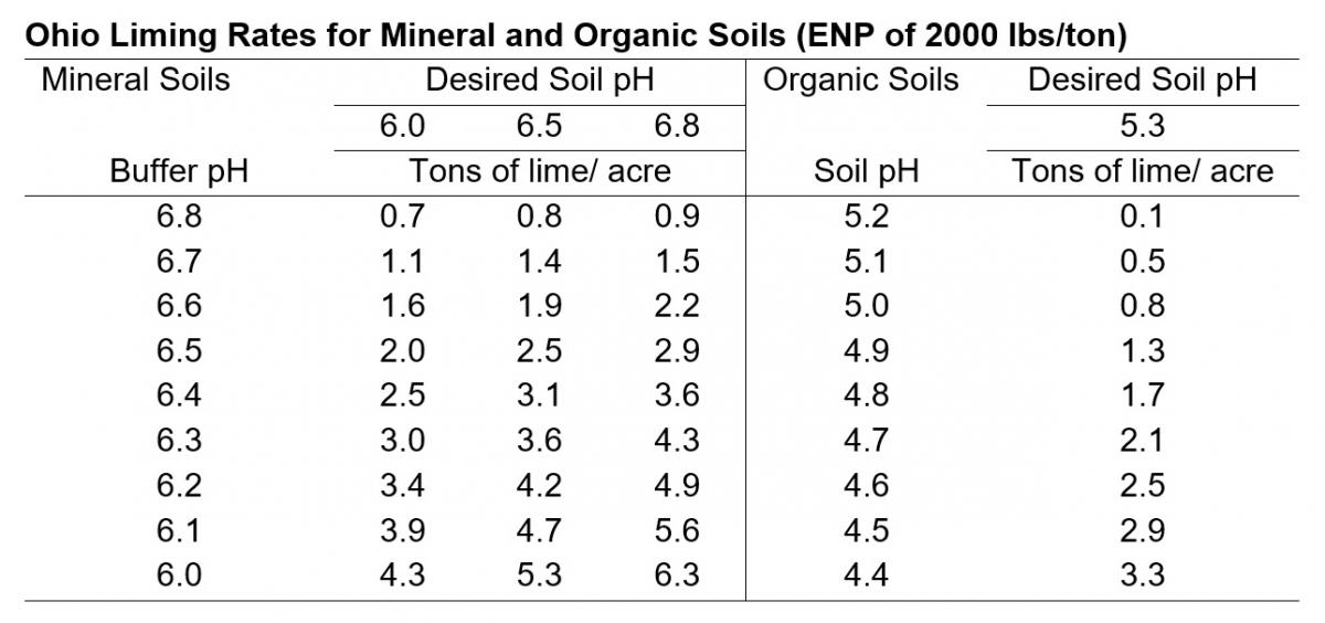 Ohio Liming Rates for Mineral and Organic Soils