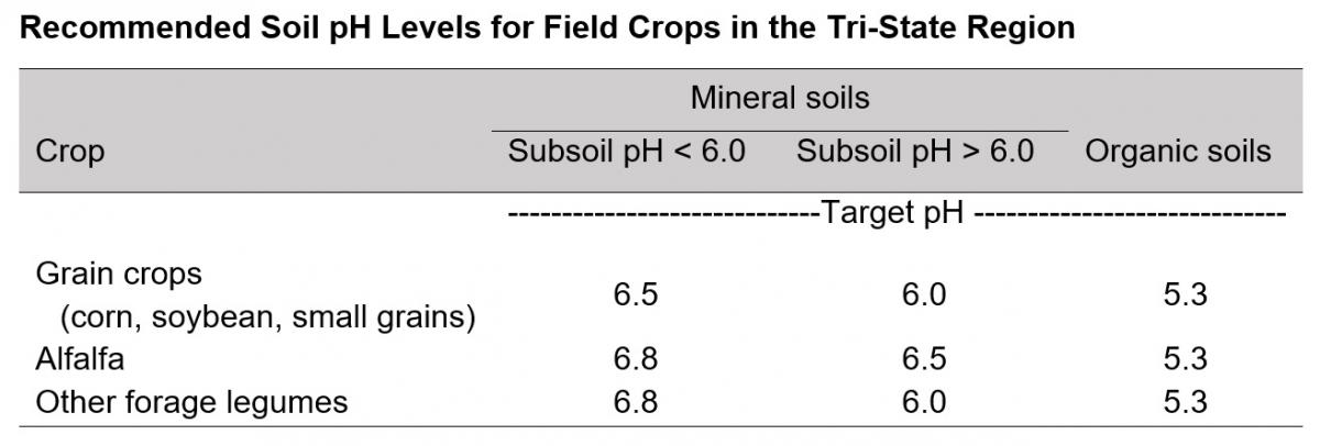 Recommended Soil pH Levels for Field Crops in the Tri-State Region