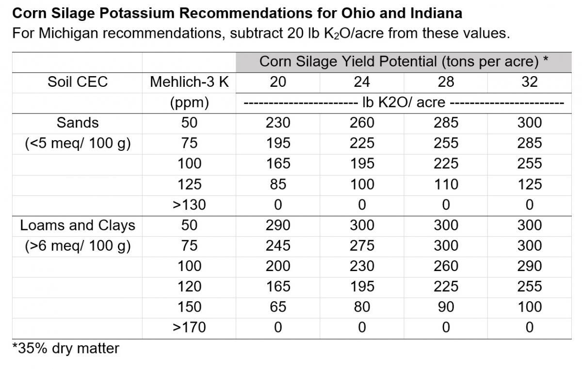 Corn Silage Potassium Recommendations