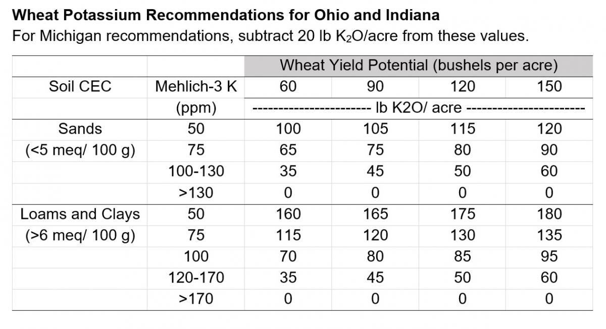 Wheat Potassium Recommendations