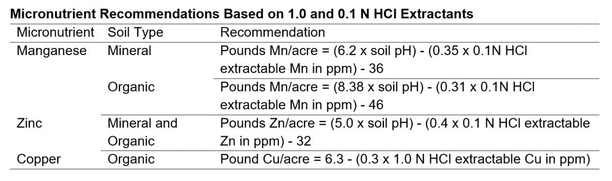 Table- Micronutrient Recommendations Based on 1.0 and 0.1 N HCl Extractants