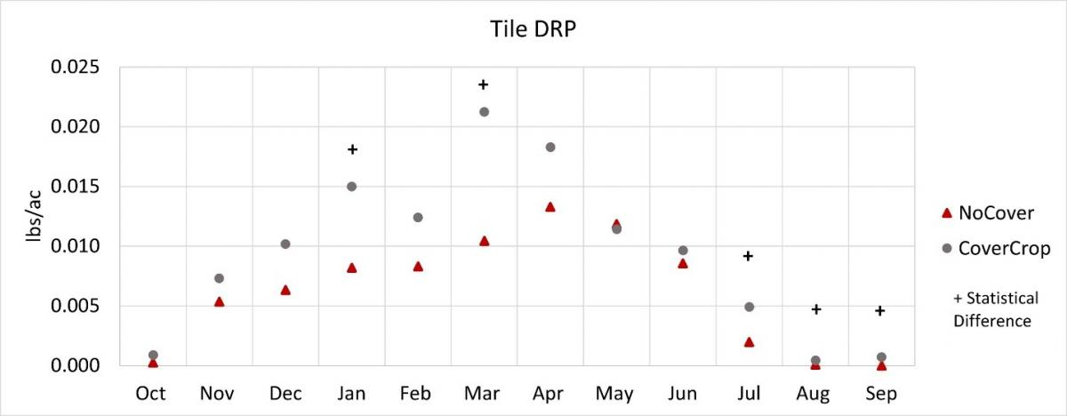 Figure 2. Monthly tile DRP loads from Ohio field sites comparing cover crops versus no cover crop during 2012 to 2019 water years.