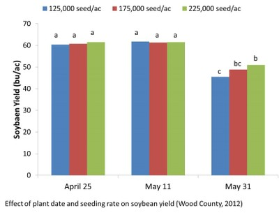 Seed Rate Effect on Yield