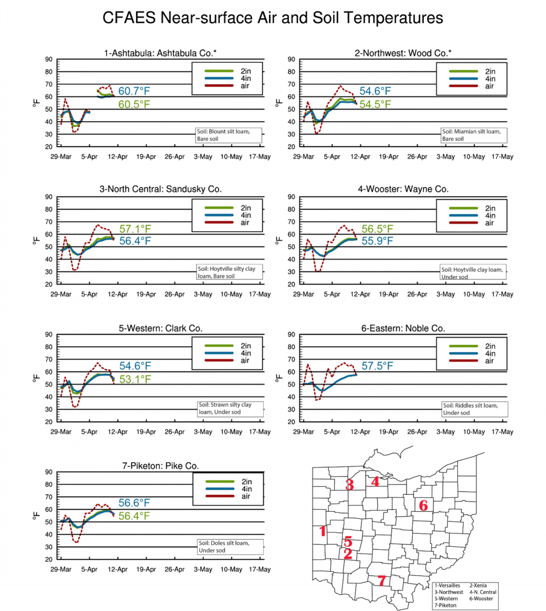 CFAES Near-surface Air and Soil Temperatures