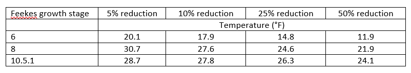 Table 1. Temperature (15-minute duration) at which wheat yield was reduced by 5%, 10%, 25%, and 50% at Feekes 6, 8, and 10.5.1 growth stages. (Data from Alt, Lindsey, Sulc, & Lindsey, 2020).