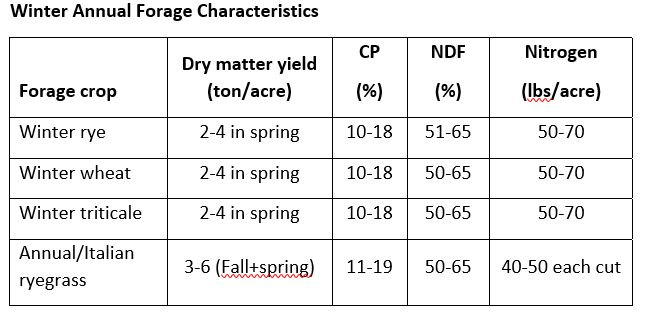 Winter Annual Forage Characteristics
