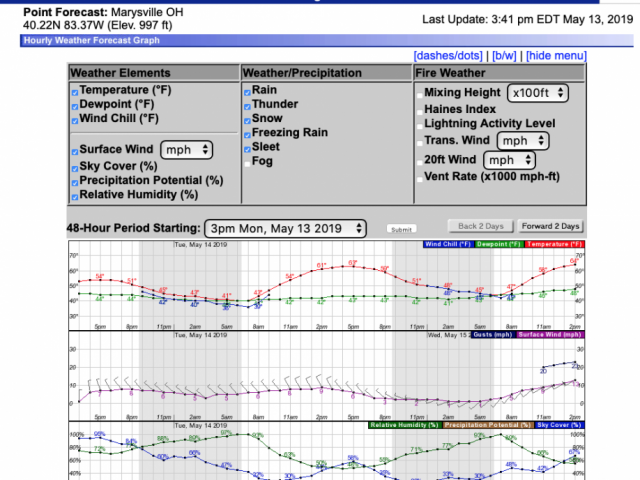 Fertilizer and Manure Application Weather Forecast Tools | Agronomic