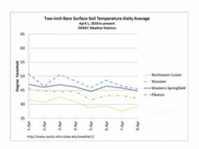 Two-inch Bare Surface Soil Temperature-Daily Avg