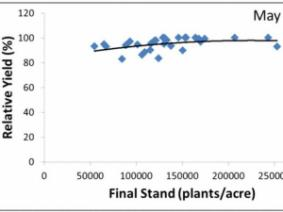 Soyean planting rate chart