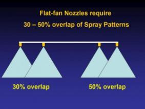 Flat-fan overlap