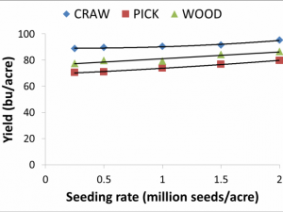 Crawford, Pickaway, Wood County Wheat Seeding Rate Trials